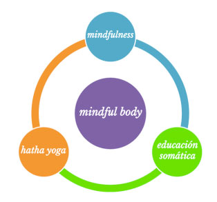 Mindful Body